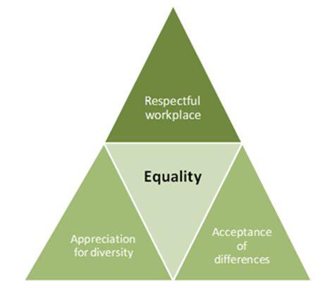 Managing Cultural Diversity - Sample Essays