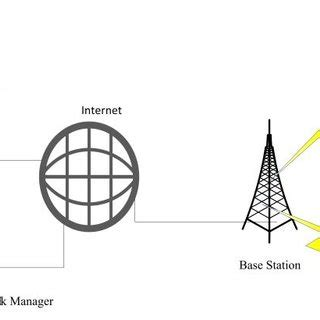 Research papers on wireless sensor network pdf